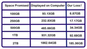 why pen drives shows less space than promised