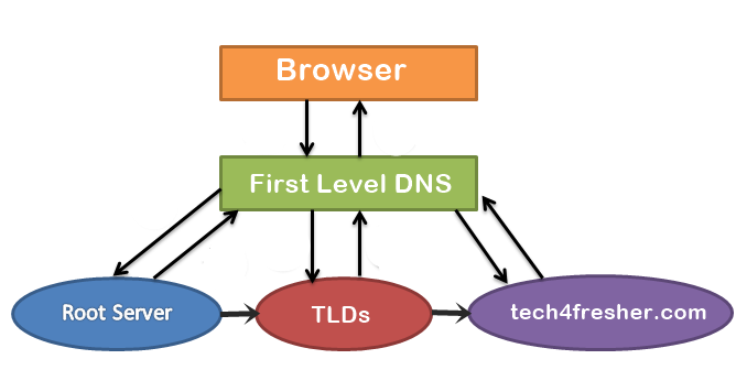 what is domain name server and how it works