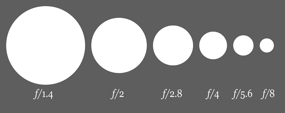 what is aperture in a camera