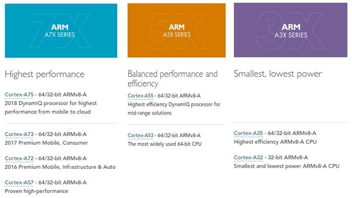 ARM A Series