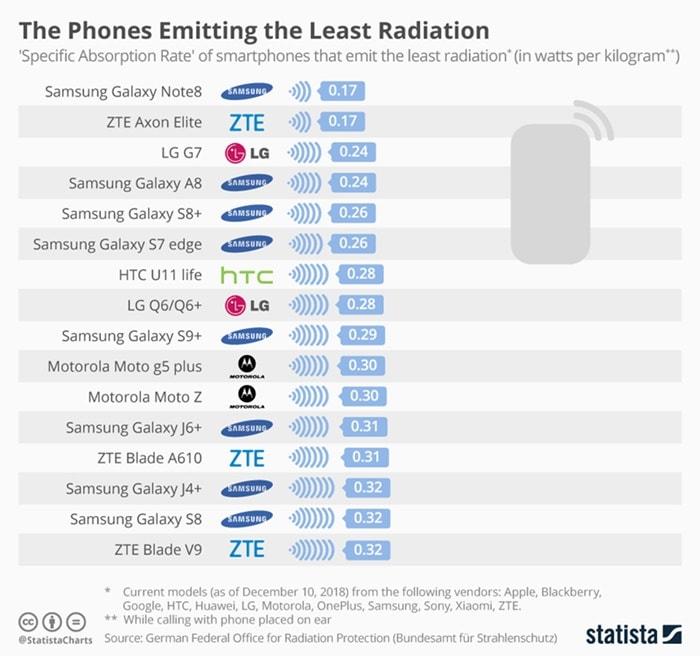 least radiation emitting smartphones