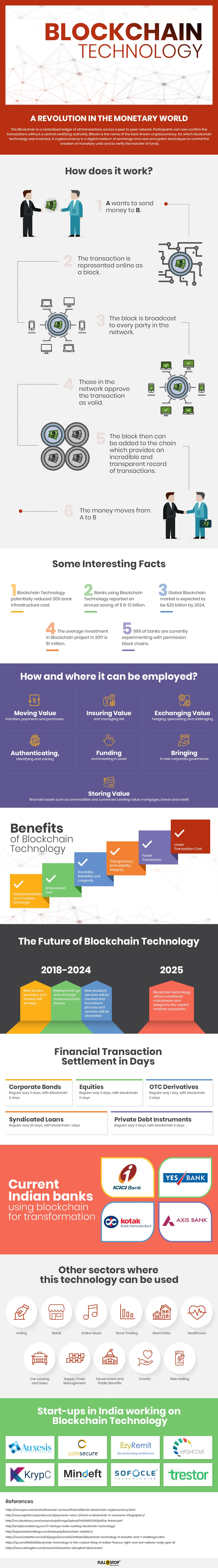 Blockchain Technology Explained with Infographics