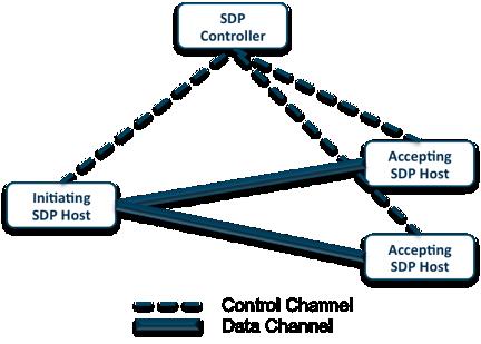 SDP Architecture